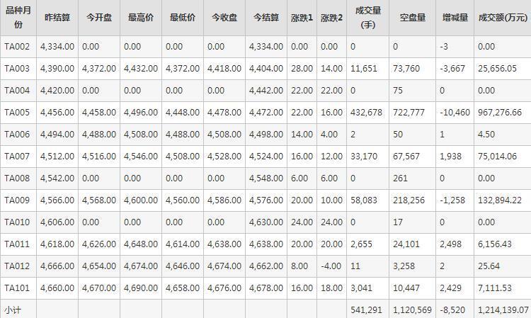 PTA期货每日行情表--郑州商品交易所(2.14)