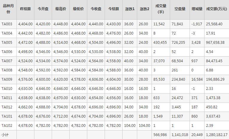 PTA期货每日行情表--郑州商品交易所(2.17)