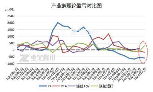 中宇资讯:1季度PTA产业链利润向下游转移