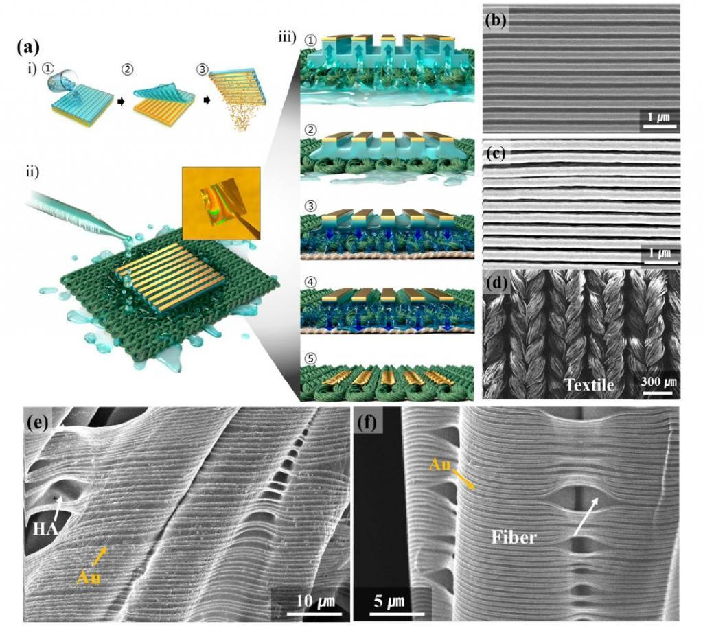 精确到50纳米!纳米级转印技术,为可穿戴纺织品铺平道路