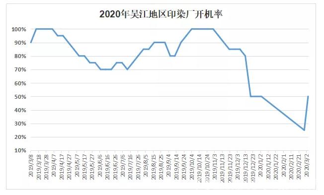 市场行情并无回暖 染费缺乏上涨动力