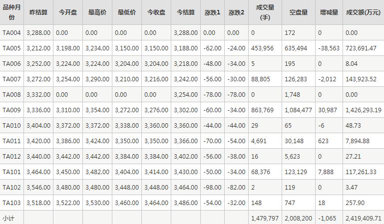 PTA期货每日行情表--郑州商品交易所(4.1)