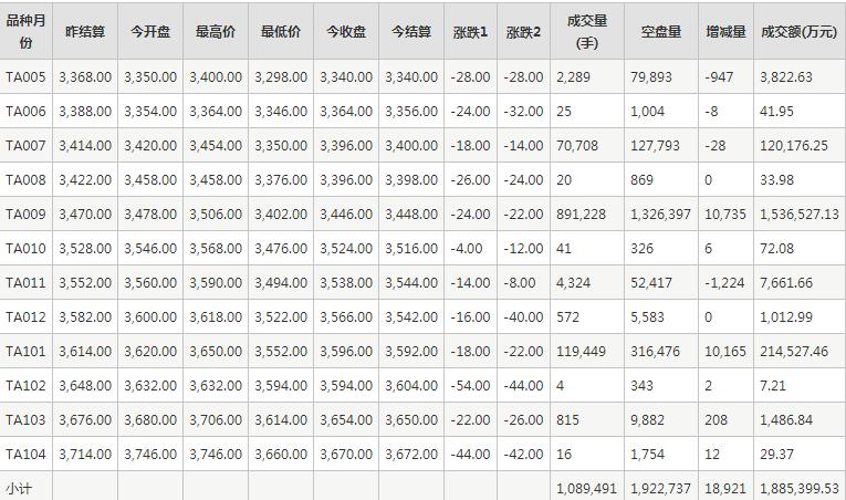 PTA期貨每日行情表--鄭州商品交易所(5.13)
