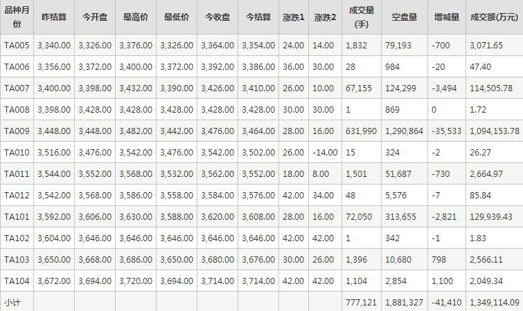 PTA期貨每日行情表--鄭州商品交易所(5.14)