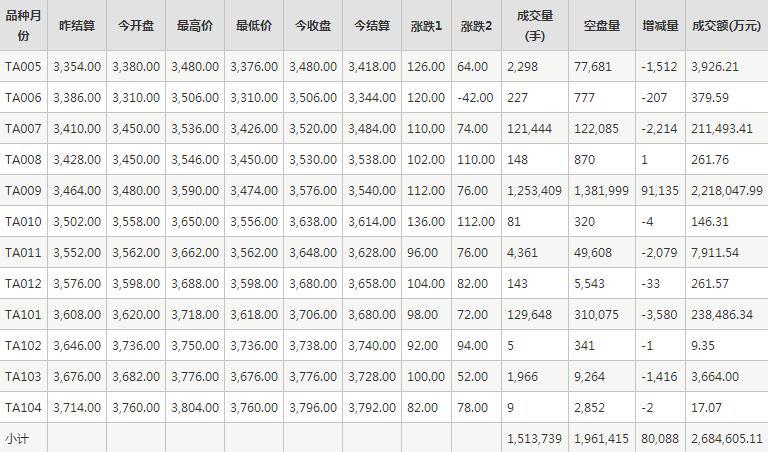PTA期貨每日行情表--鄭州商品交易所(5.15)