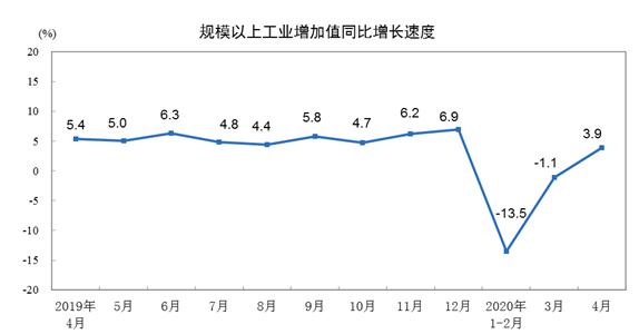 4月份規模以上工業增加值增長3.9% 紡織業增長2.0%