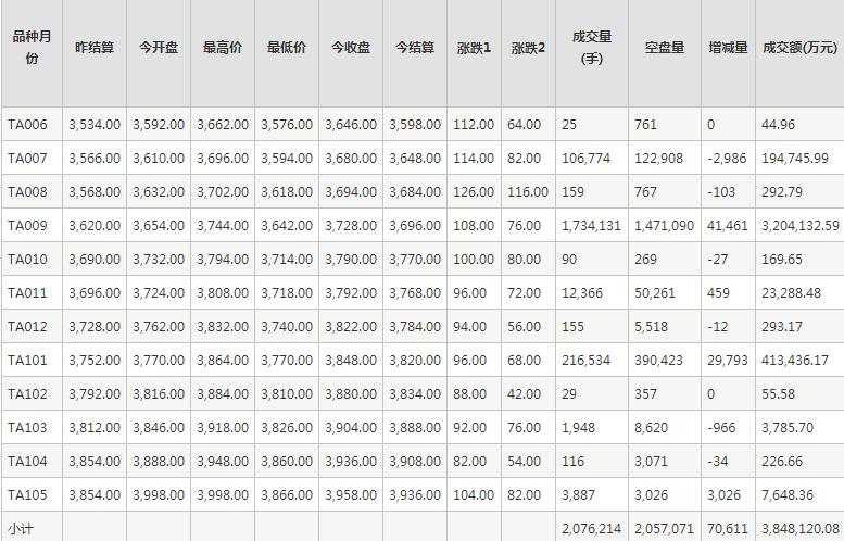 PTA期货每日行情表--郑州商品交易所(5.20)