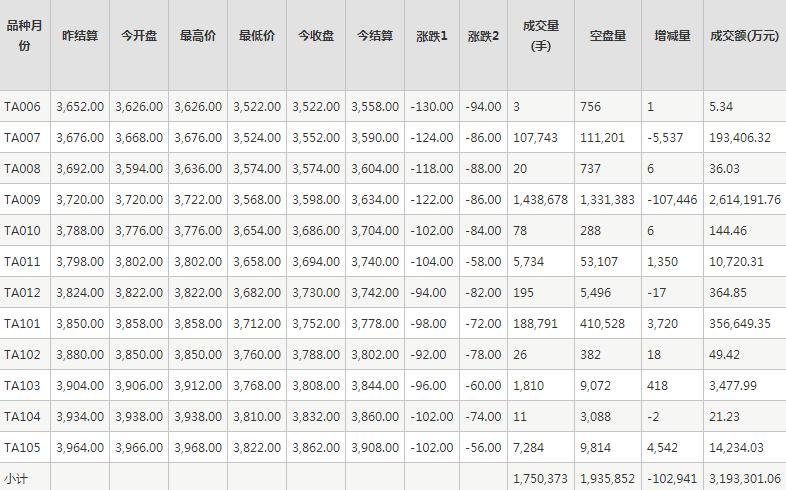 PTA期货每日行情表--郑州商品交易所(5.22)
