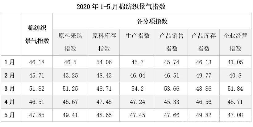 2020年5月中国棉纺织行业景气报告