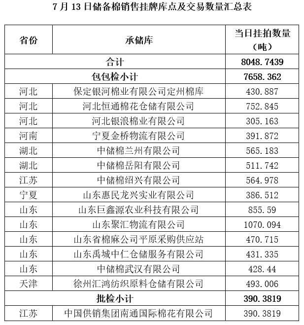 轮出预告|7月13日储备棉销售挂牌库点及数量发布