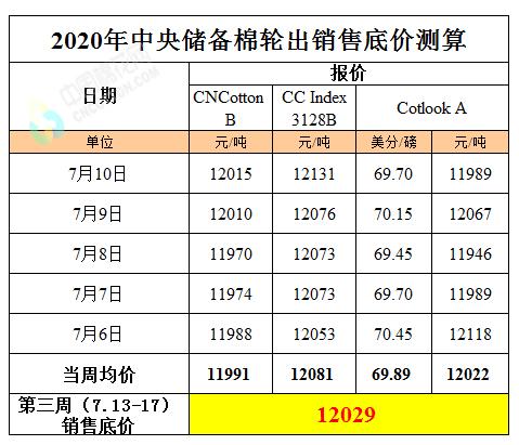 第三周储备棉轮出标准级销售底价(7月13日-17日)