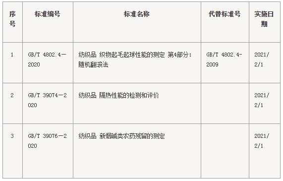 3项纺织相关国家标准发布 2021年2月1日实施