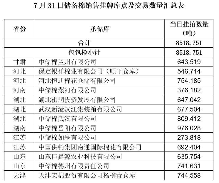 轮出预告|7月31日储备棉销售挂牌库点及数量