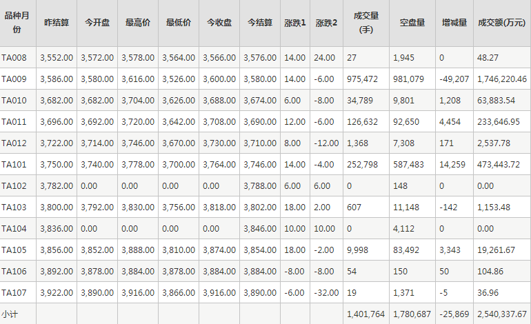 PTA期货每日行情表--郑州商品交易所(7.31)
