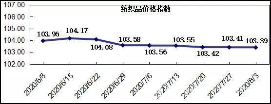 """20200803期""""中国·柯桥纺织指数""""评析"""