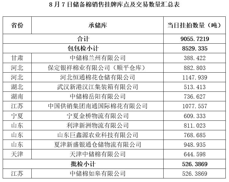 轮出预告 8月7日储备棉销售挂牌库点及数量