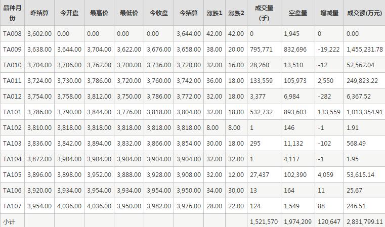 PTA期货每日行情表--郑州商品交易所(8.7)
