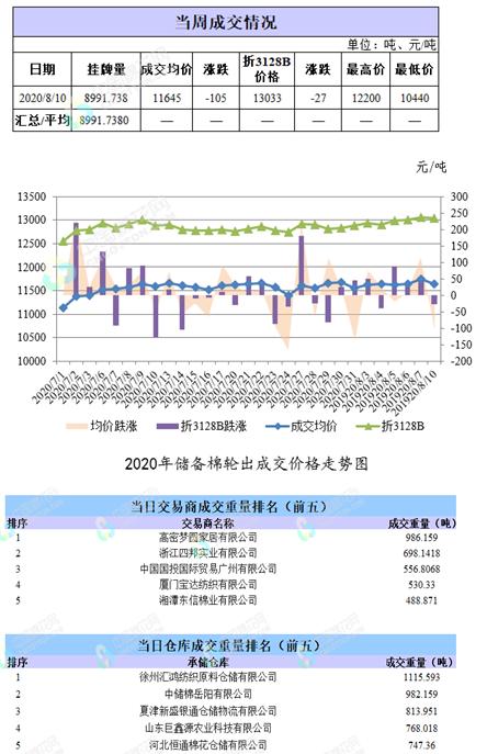 轮出日报|8月10日储备棉成交均价11645元/吨