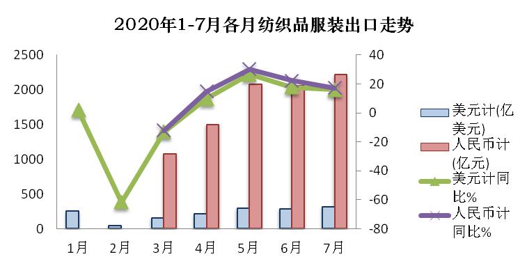 7月纺织品出口增速放缓,服装降幅收窄