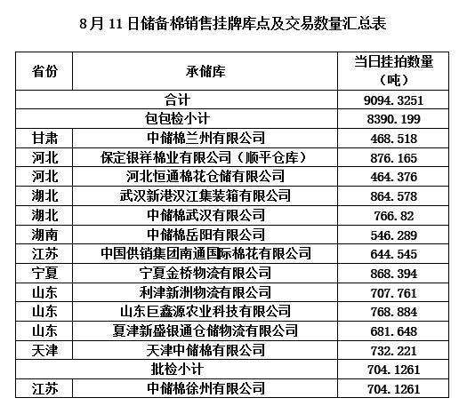 轮出预告|8月11日储备棉销售挂牌库点及数量