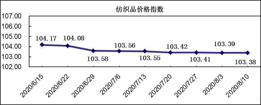 中国轻纺城20200810期价格指数评析