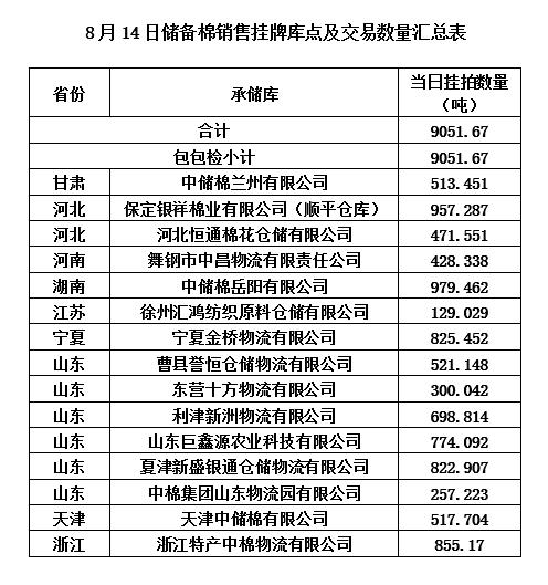 轮出预告 8月14日储备棉销售挂牌库点及数量