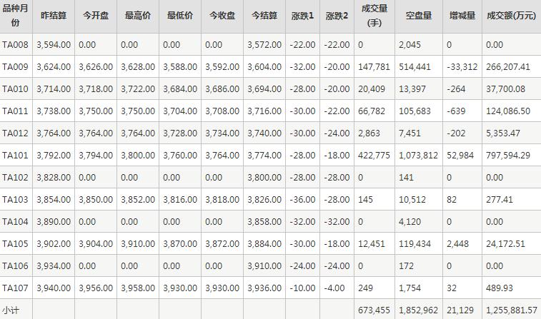 PTA期货每日行情表--郑州商品交易所(8.13)