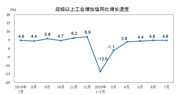 7月份规上工业增加值增长4.8% 纺织业增长0.7%