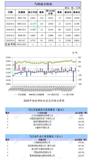 轮出日报|8月14日储备棉成交均价11735元/吨