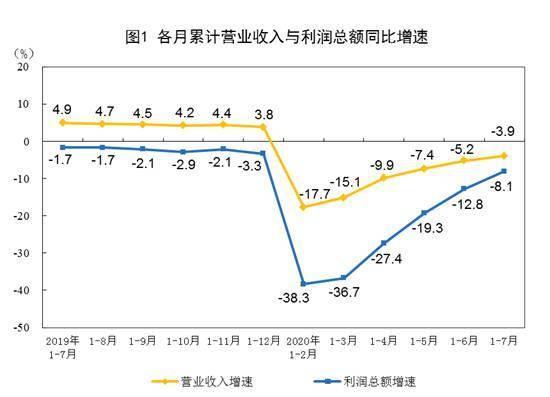1-7月全国规模以上工业企业利润降8.1%