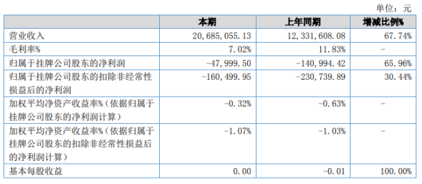 馨格股份2020年上半年亏损4.8万亏损减少面料贸易订单单量大且采购至销售的周期短