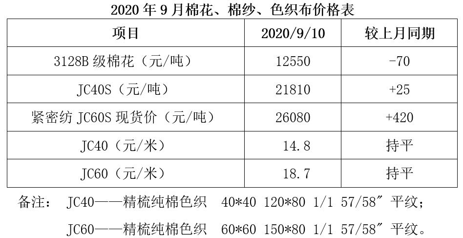 色织市场:8月份企业订单增加 市场有所升温