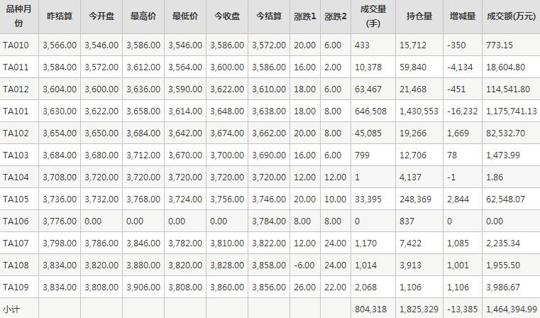 PTA期货每日行情表--郑州商品交易所(9.15)