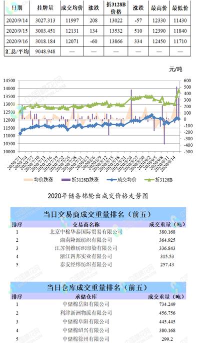 轮出日报|9月16日储备棉成交均价12071元/吨