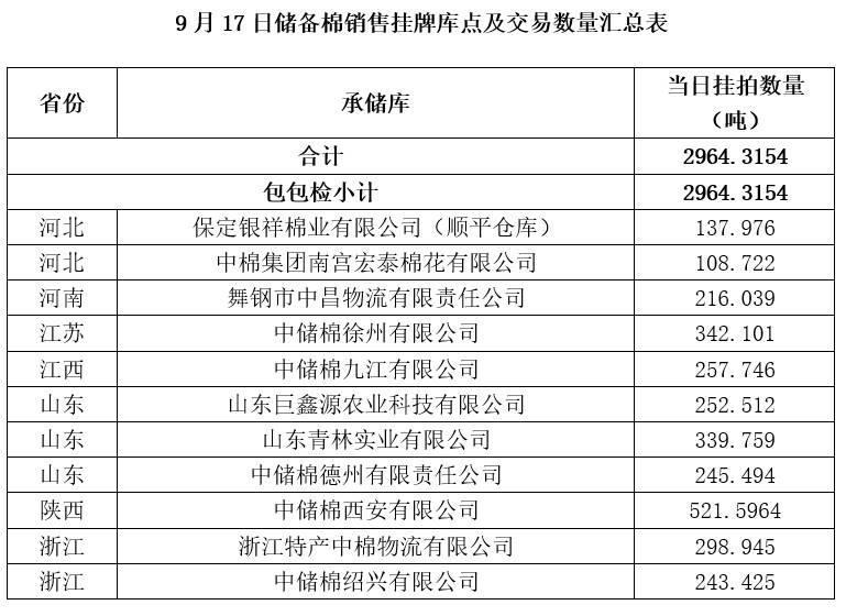 轮出预告|9月17日储备棉销售挂牌库点及数量