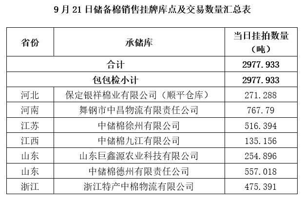 轮出预告|9月21日储备棉销售挂牌库点及数量