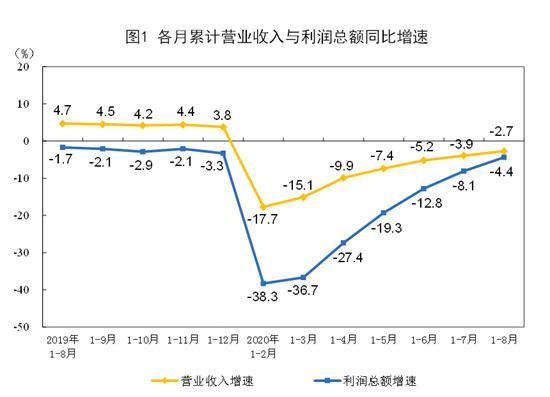 1—8月份全国规模以上工业企业利润下降4.4%