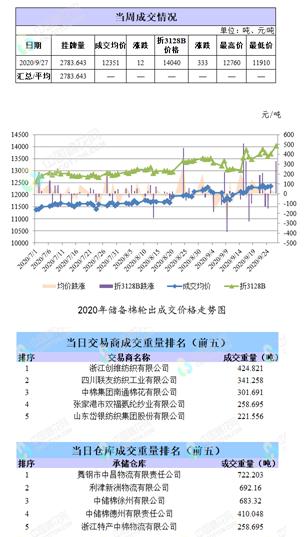 轮出日报|9月27日储备棉成交均价12351元/吨