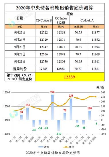 储备棉轮出标准级销售底价(9月27日-30日)