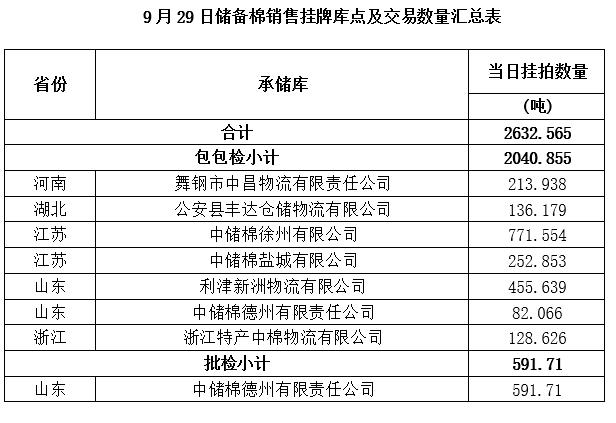 轮出预告|9月29日储备棉销售挂牌库点及数量