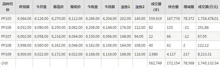 短纤PF期货每日行情表--郑商所(10.15)
