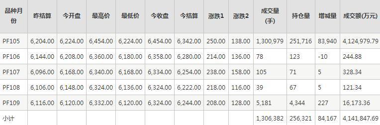 短纤PF期货每日行情表--郑商所(10.16)