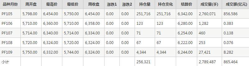 短纤PF期货每周行情--郑商所(10.12-10.16)