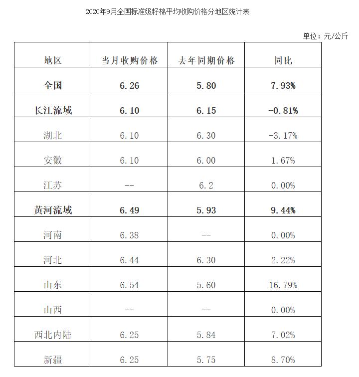 全国棉花收购加工月报(2020年9月)