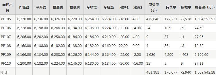 短纤PF期货每日行情表--郑商所(10.26)