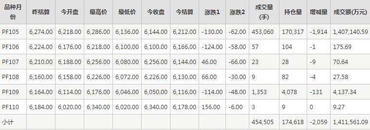 短纤PF期货每日行情表--郑商所(10.27)