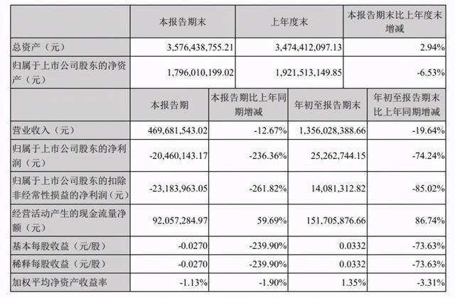 梦洁家纺第三季度亏损2046万,同比下降236.36%