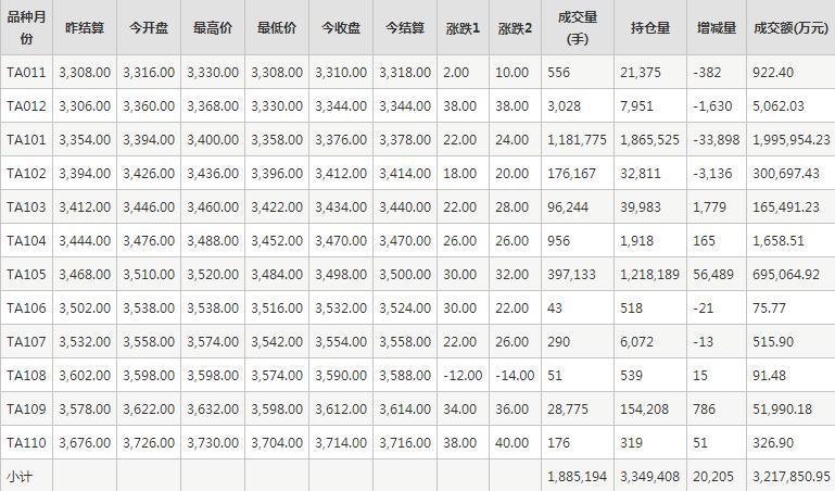 PTA期貨每日行情表--鄭州商品交易所(11.12)