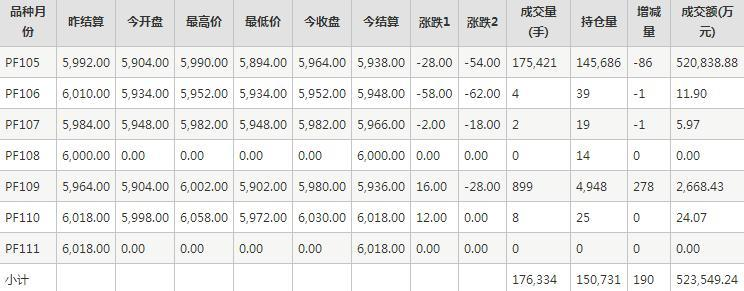 短纖PF期貨每日行情表--鄭商所(11.16)