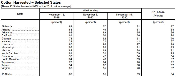 美国棉花生产报告:美棉收获进度为69%